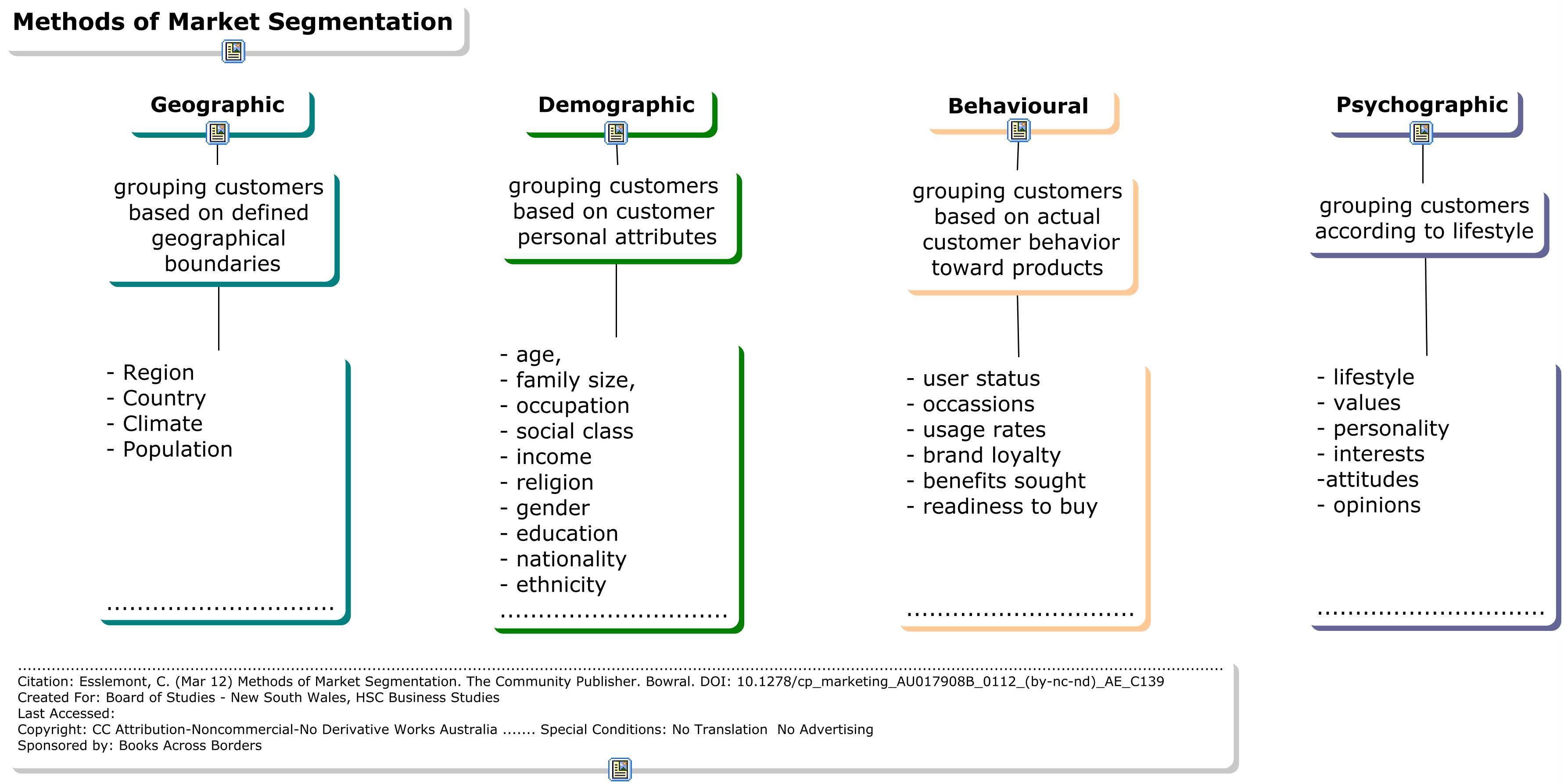 New methods of market segmentation