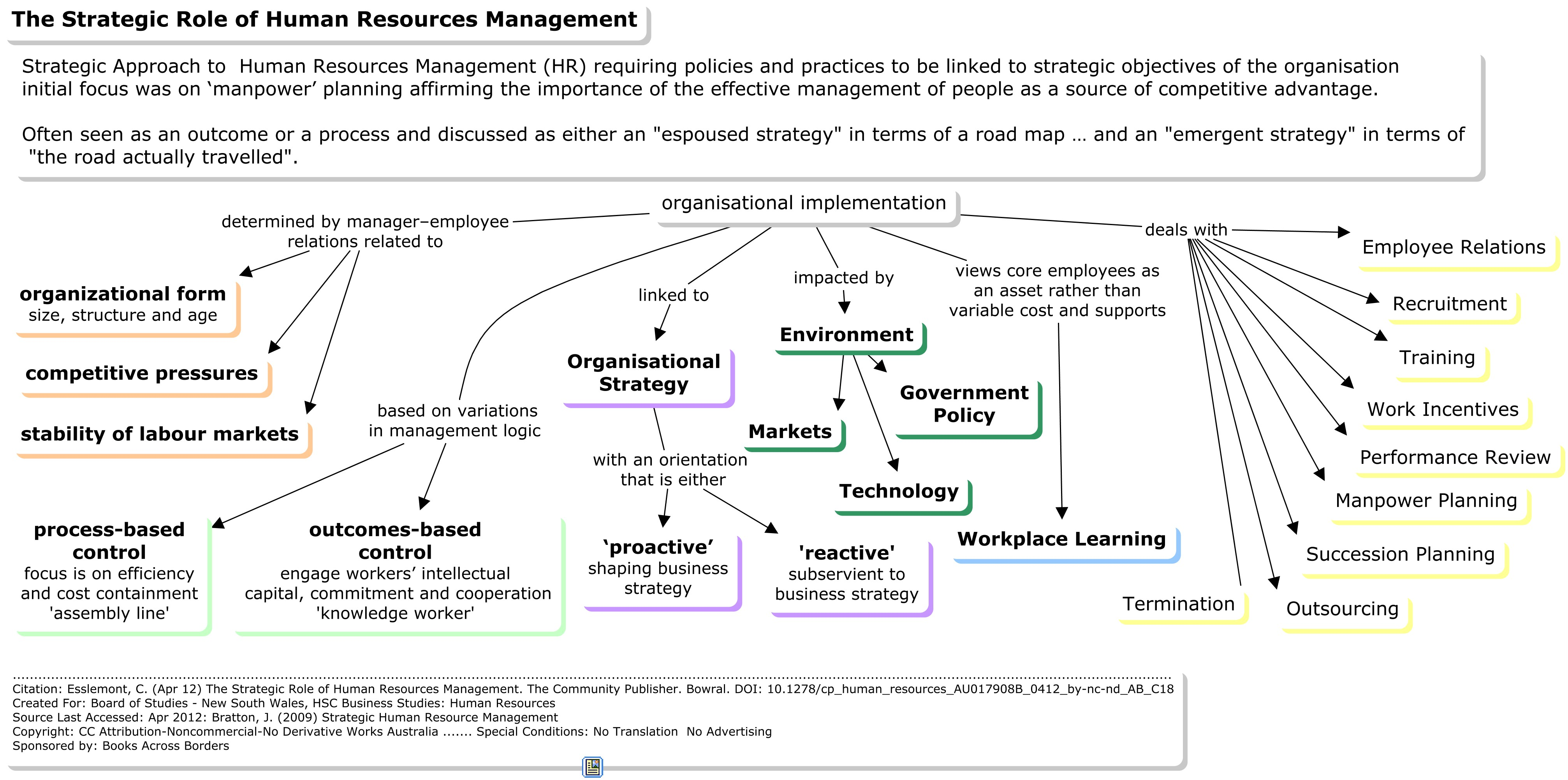The Role of Human Resource Management in Risk Management