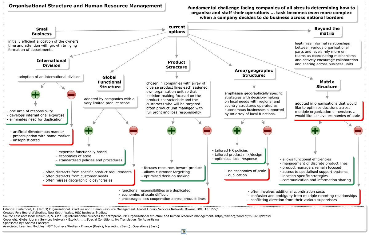 relationship between human resource management and organizational development