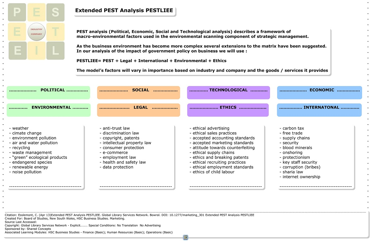 Business Research -- Industry Analysis