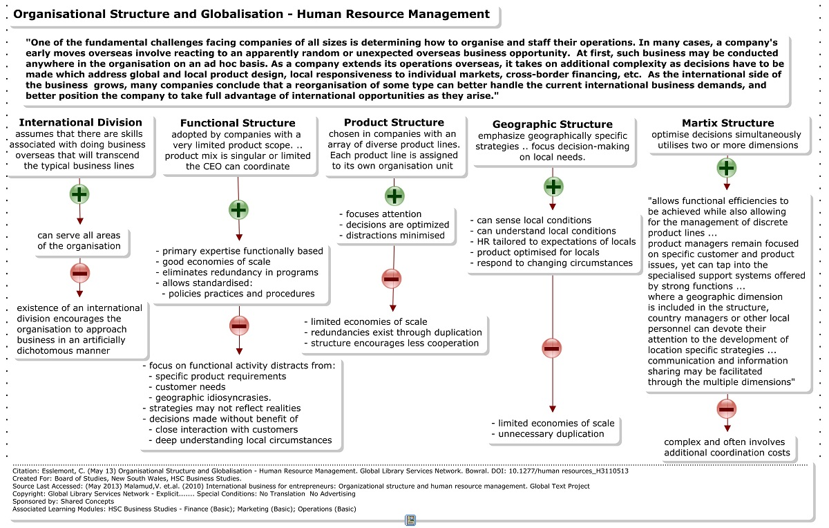 effects of organisational structure on hrm in a business Encyclopedia of business, 2nd ed human resource management by their impact on overall business hrm was new organizational structures.